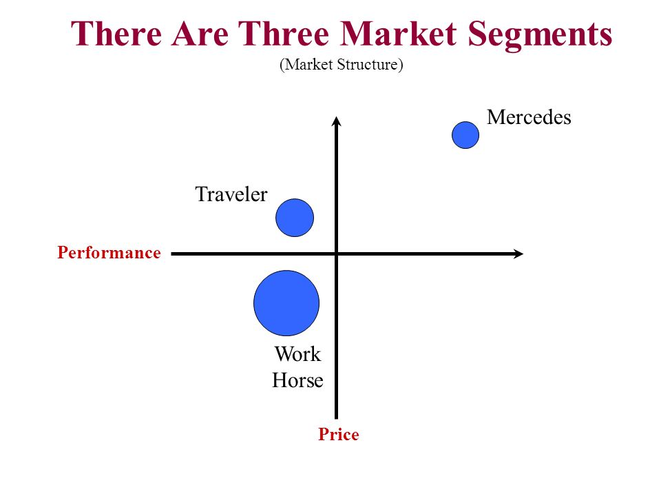 There Are Three Market Segments (Market Structure) Price Performance Work Horse Traveler Mercedes