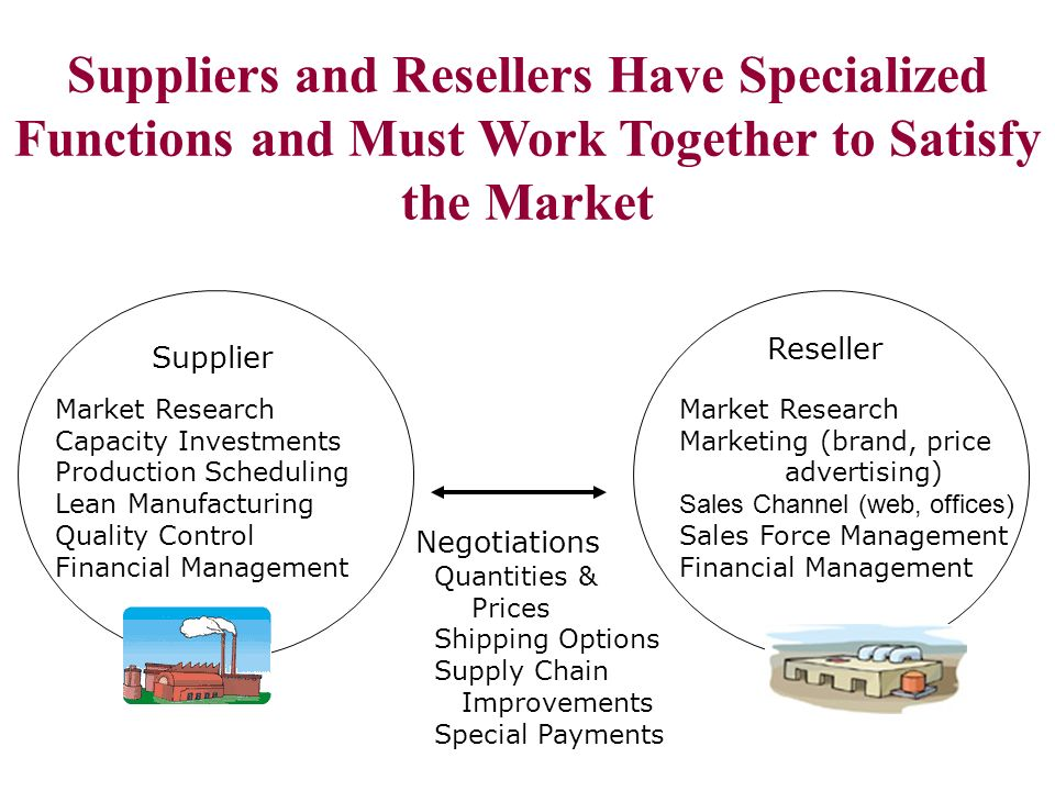 Supplier Market Research Capacity Investments Production Scheduling Lean Manufacturing Quality Control Financial Management Market Research Marketing (brand, price advertising) Sales Channel (web, offices) Sales Force Management Financial Management Reseller Negotiations Quantities & Prices Shipping Options Supply Chain Improvements Special Payments Suppliers and Resellers Have Specialized Functions and Must Work Together to Satisfy the Market