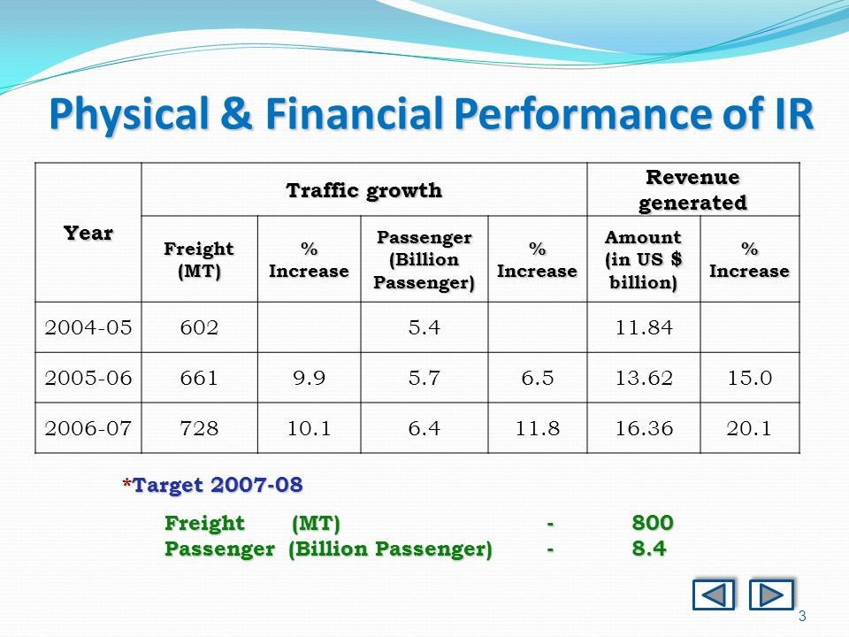 3 Physical & Financial Performance of IR Year Traffic growth Revenue generated Freight(MT) % Increase Passenger (Billion Passenger) % Increase Amount (in US $ billion) % Increase *Target Freight(MT)-800 Passenger (Billion Passenger)-8.4