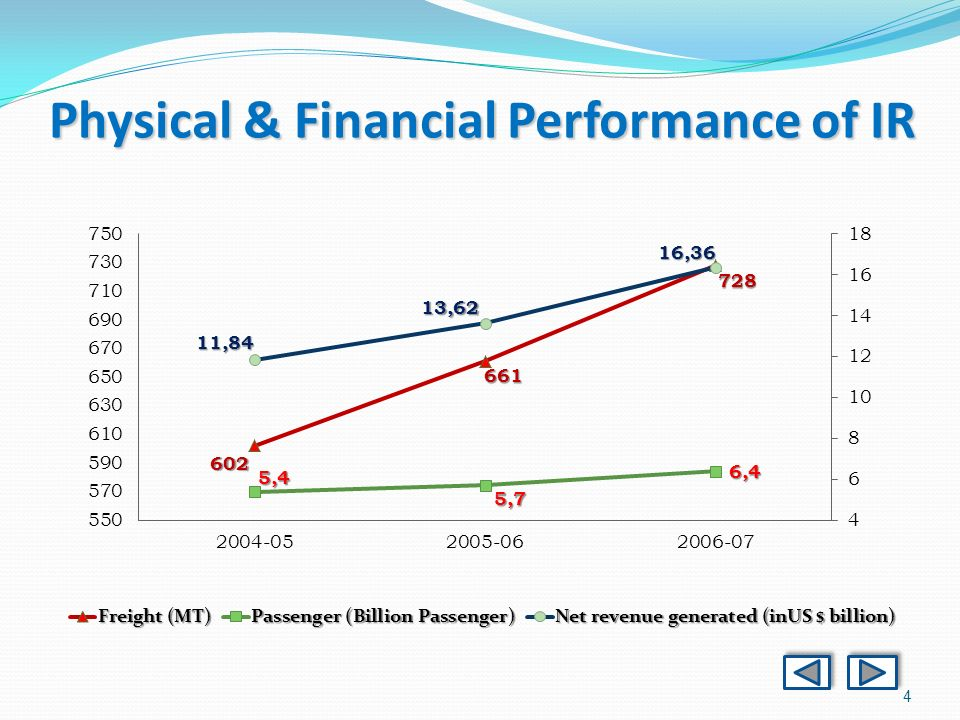 4 Physical & Financial Performance of IR