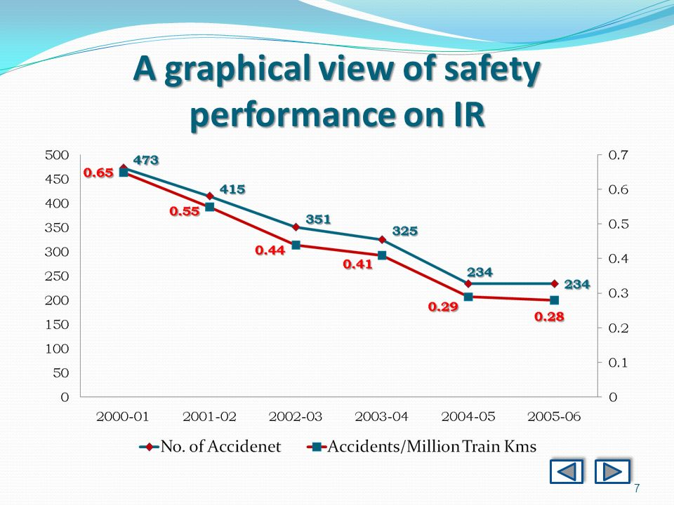 7 A graphical view of safety performance on IR