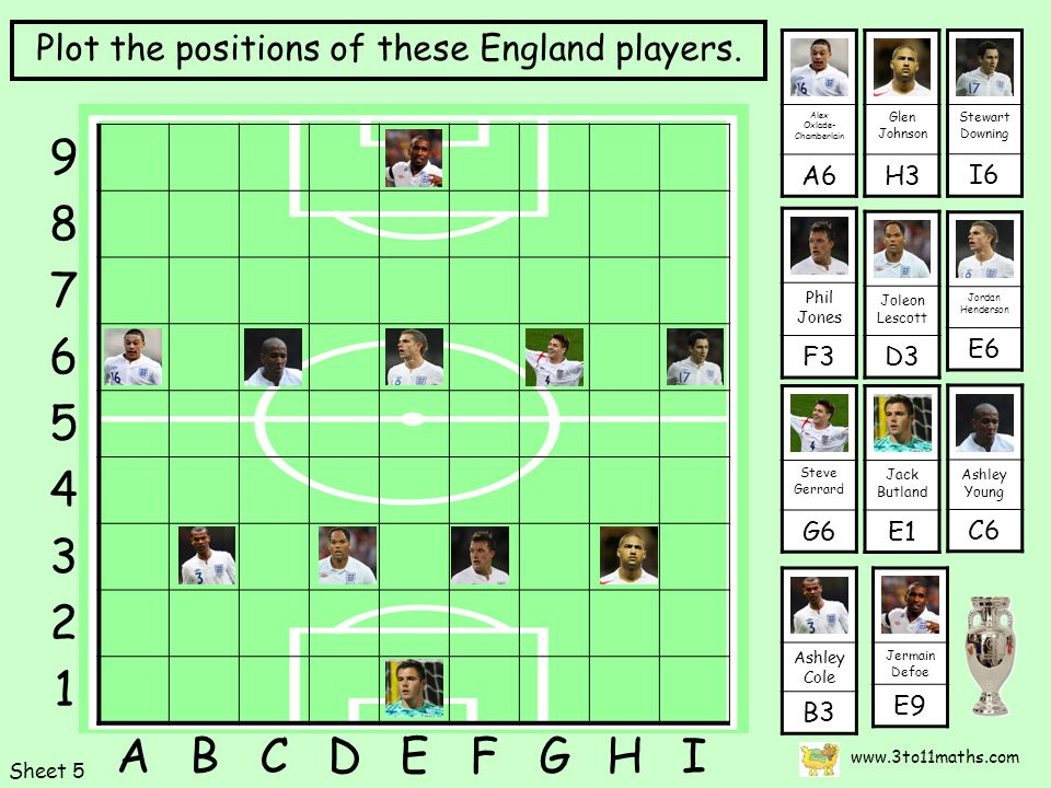 Glen Johnson H3 Ashley Cole B3 Steve Gerrard G ABCDEFGHI Plot the positions of these England players.