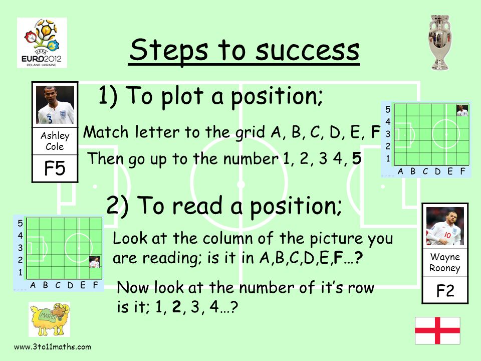 1) To plot a position; Steps to success Match letter to the grid A, B, C, D, E, F Ashley Cole F5 Then go up to the number 1, 2, 3 4, 5 2) To read a position; Wayne Rooney F2 Look at the column of the picture you are reading; is it in A,B,C,D,E,F….