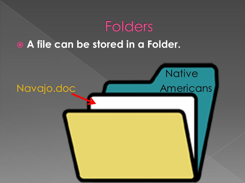A file can be stored in a Folder. Native Navajo.doc Americans