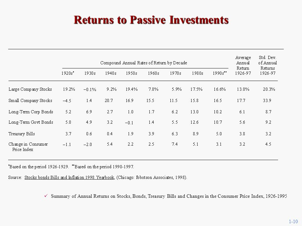 1-10 Summary of Annual Returns on Stocks, Bonds, Treasury Bills and Changes in the Consumer Price Index, Returns to Passive Investments