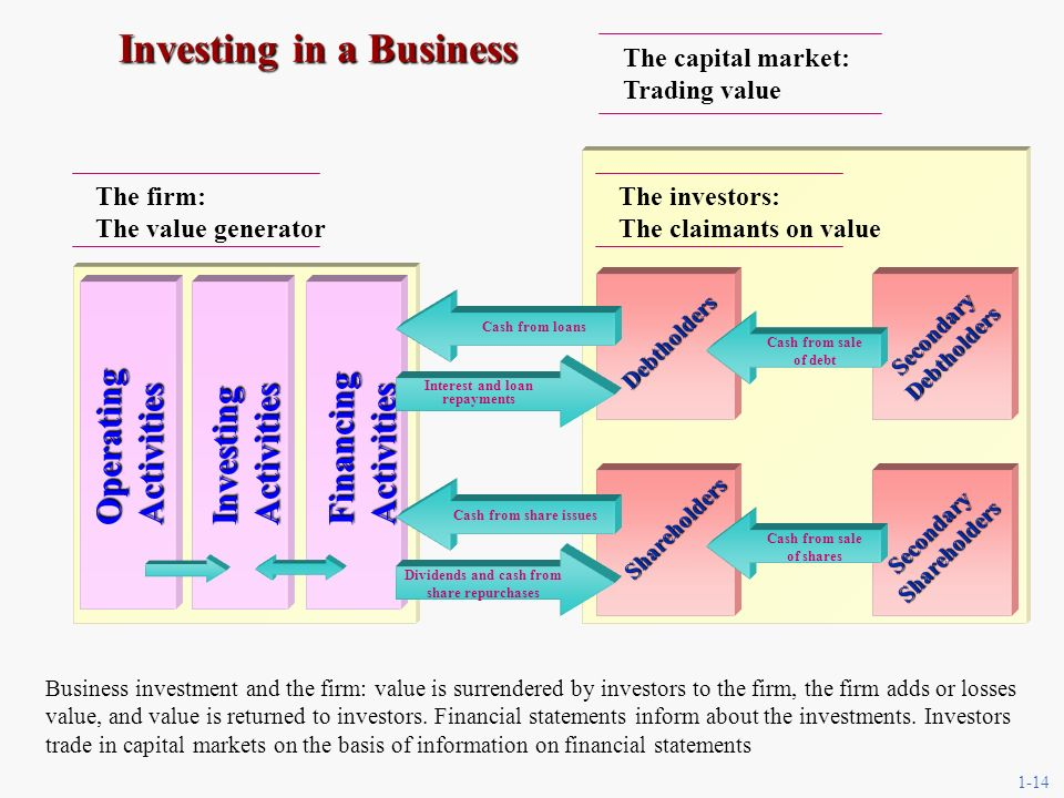 1-14 Investing in a Business Business investment and the firm: value is surrendered by investors to the firm, the firm adds or losses value, and value is returned to investors.