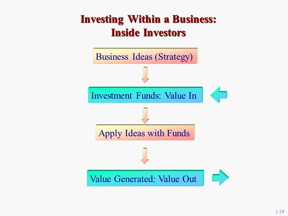1-19 Investing Within a Business: Inside Investors Business Ideas (Strategy) Investment Funds: Value In Apply Ideas with Funds Value Generated: Value Out