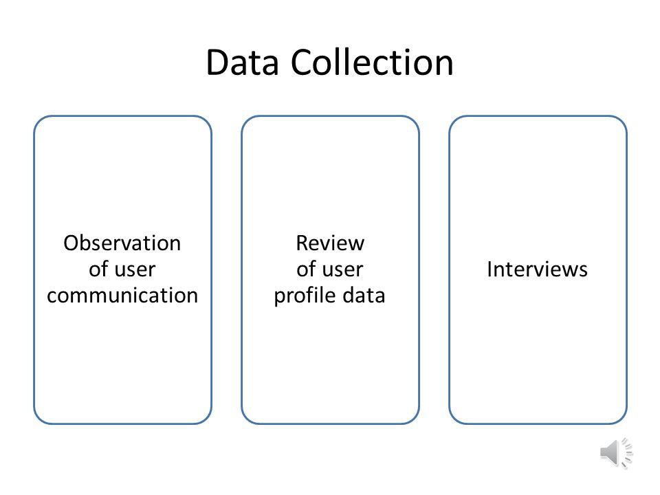 Data Collection Observation of user communication Review of user profile data Interviews