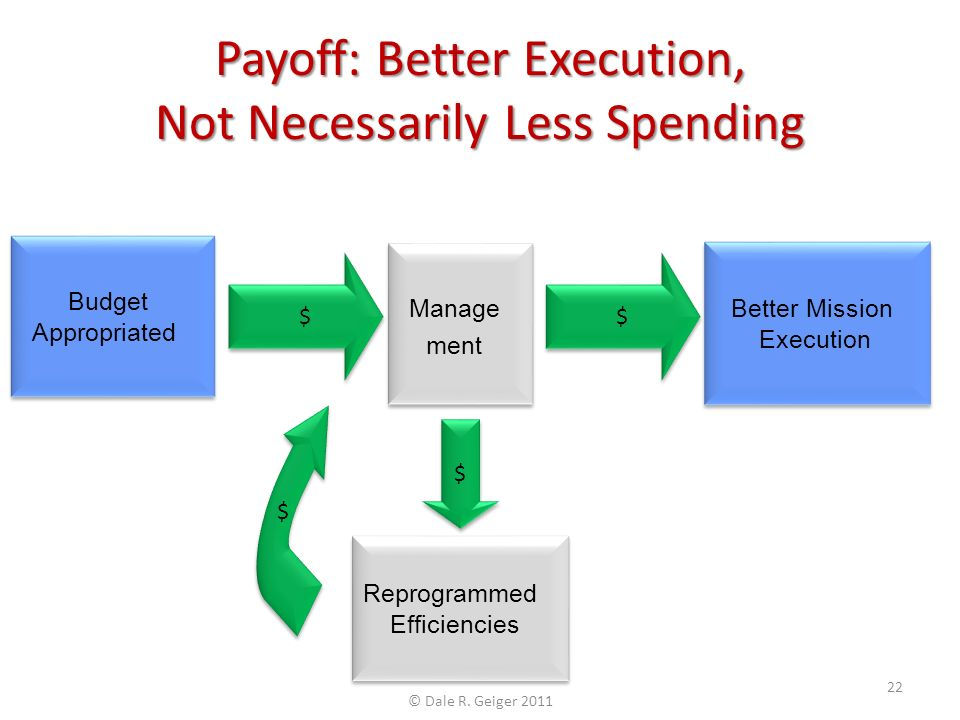 $ $ Budget Appropriated Manage ment Better Mission Execution $ $ $ $ Reprogrammed Efficiencies $ $ Payoff: Better Execution, Not Necessarily Less Spending © Dale R.