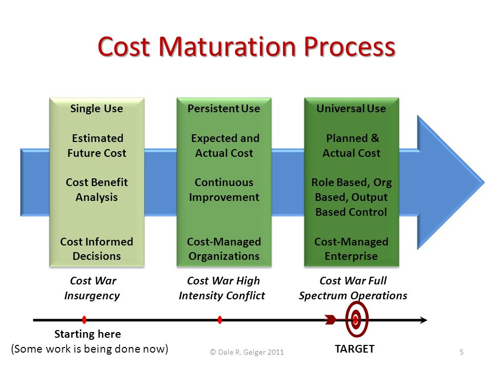 Cost Maturation Process Single Use Estimated Future Cost Cost Benefit Analysis Cost Informed Decisions Single Use Estimated Future Cost Cost Benefit Analysis Cost Informed Decisions Persistent Use Expected and Actual Cost Continuous Improvement Cost-Managed Organizations Persistent Use Expected and Actual Cost Continuous Improvement Cost-Managed Organizations Universal Use Planned & Actual Cost Role Based, Org Based, Output Based Control Cost-Managed Enterprise Universal Use Planned & Actual Cost Role Based, Org Based, Output Based Control Cost-Managed Enterprise Cost War Cost War High Cost War Full Insurgency Intensity Conflict Spectrum Operations Starting here (Some work is being done now) TARGET © Dale R.