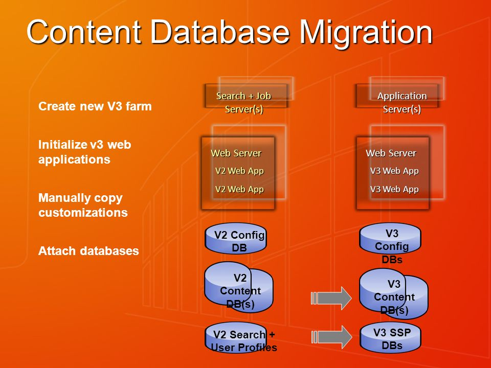 Content Database Migration Create new V3 farm Initialize v3 web applications Manually copy customizations Attach databases Web Server V2 Web App Web Server V3 Web App Search + Job Server(s) Application Server(s) V2 Config DB V2 Content DB(s) V3 Config DBs V3 Content DB(s) V2 Search + User Profiles V3 SSP DBs