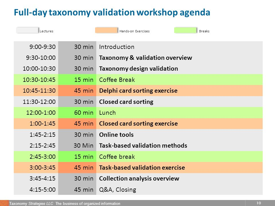 10 Taxonomy Strategies LLC The business of organized information Full-day taxonomy validation workshop agenda 9:00-9:3030 minIntroduction 9:30-10:0030 minTaxonomy & validation overview 10:00-10:3030 minTaxonomy design validation 10:30-10:4515 minCoffee Break 10:45-11:3045 minDelphi card sorting exercise 11:30-12:0030 minClosed card sorting 12:00-1:0060 minLunch 1:00-1:4545 minClosed card sorting exercise 1:45-2:1530 minOnline tools 2:15-2:4530 MinTask-based validation methods 2:45-3:0015 minCoffee break 3:00-3:4545 minTask-based validation exercise 3:45-4:1530 minCollection analysis overview 4:15-5:0045 minQ&A, Closing Hands-on ExercisesBreaksLectures