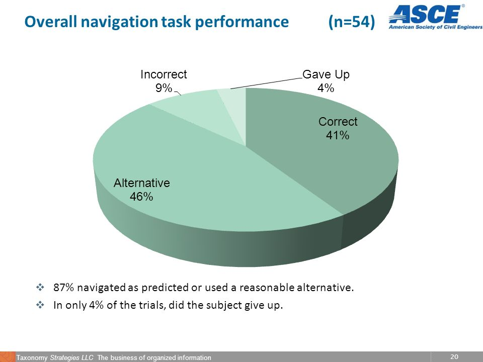 20 Taxonomy Strategies LLC The business of organized information Overall navigation task performance (n=54) v 87% navigated as predicted or used a reasonable alternative.