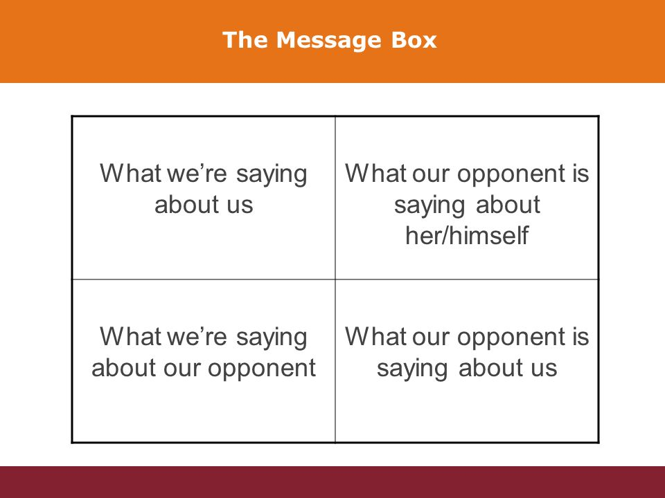 What were saying about us What our opponent is saying about her/himself What were saying about our opponent What our opponent is saying about us The Message Box