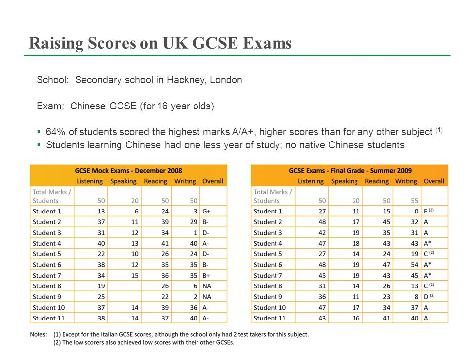 Raising Scores on UK GCSE Exams School: Secondary school in Hackney, London Exam: Chinese GCSE (for 16 year olds) 64% of students scored the highest marks A/A+, higher scores than for any other subject (1) Students learning Chinese had one less year of study; no native Chinese students