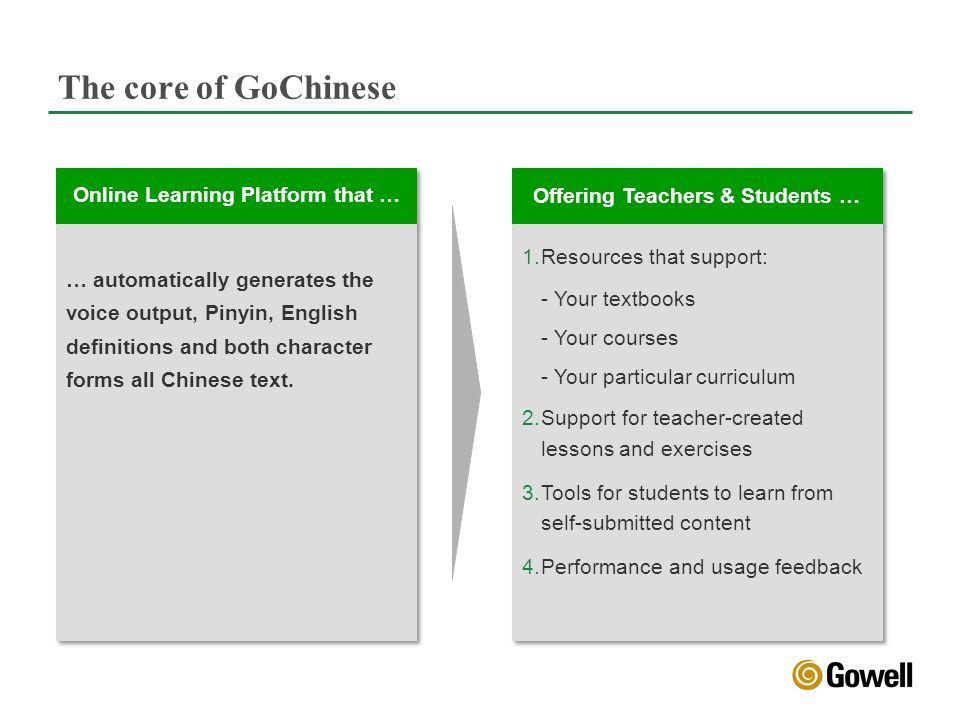 Offering Teachers & Students … 1.Resources that support: - Your textbooks - Your courses - Your particular curriculum 2.Support for teacher-created lessons and exercises 3.Tools for students to learn from self-submitted content 4.Performance and usage feedback 1.Resources that support: - Your textbooks - Your courses - Your particular curriculum 2.Support for teacher-created lessons and exercises 3.Tools for students to learn from self-submitted content 4.Performance and usage feedback Online Learning Platform that … … automatically generates the voice output, Pinyin, English definitions and both character forms all Chinese text.
