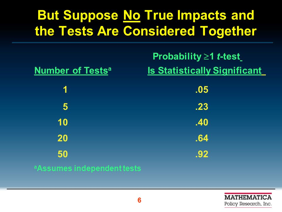 But Suppose No True Impacts and the Tests Are Considered Together Probability 1 t-test Number of Tests a Is Statistically Significant 1.05 5.23 10.40 20.64 50.92 a Assumes independent tests 6