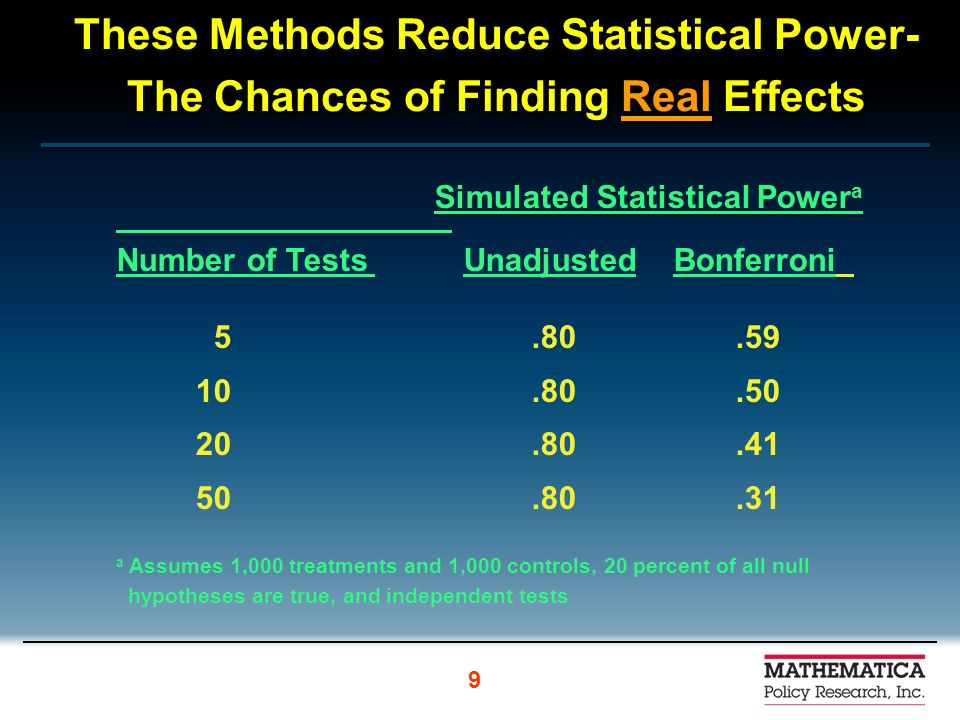 These Methods Reduce Statistical Power- The Chances of Finding Real Effects Simulated Statistical Power a Number of Tests Unadjusted Bonferroni 5.80.59 10.80.50 20.80.41 50.80.31 a Assumes 1,000 treatments and 1,000 controls, 20 percent of all null hypotheses are true, and independent tests 9