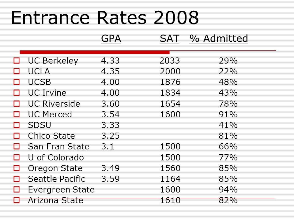 Entrance Rates 2008 GPASAT% Admitted UC Berkeley % UCLA % UCSB % UC Irvine % UC Riverside % UC Merced % SDSU3.3341% Chico State3.2581% San Fran State % U of Colorado150077% Oregon State % Seattle Pacific % Evergreen State160094% Arizona State161082%