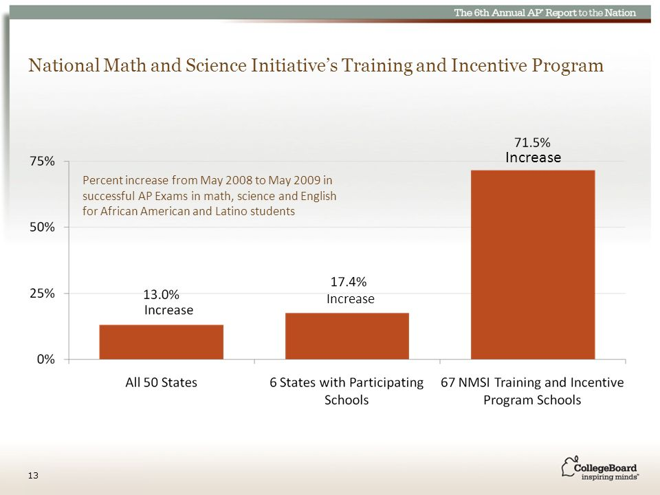 National Math and Science Initiatives Training and Incentive Program Increase Percent increase from May 2008 to May 2009 in successful AP Exams in math, science and English for African American and Latino students 13