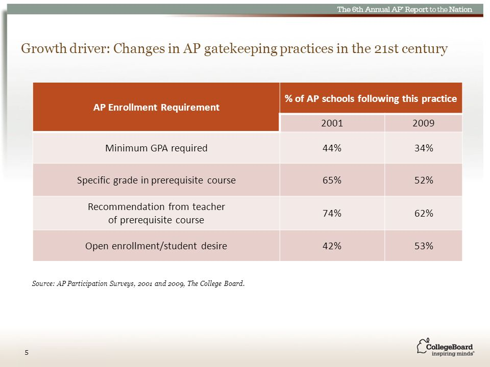 Growth driver: Changes in AP gatekeeping practices in the 21st century AP Enrollment Requirement % of AP schools following this practice Minimum GPA required44%34% Specific grade in prerequisite course65%52% Recommendation from teacher of prerequisite course 74%62% Open enrollment/student desire42%53% Source: AP Participation Surveys, 2001 and 2009, The College Board.
