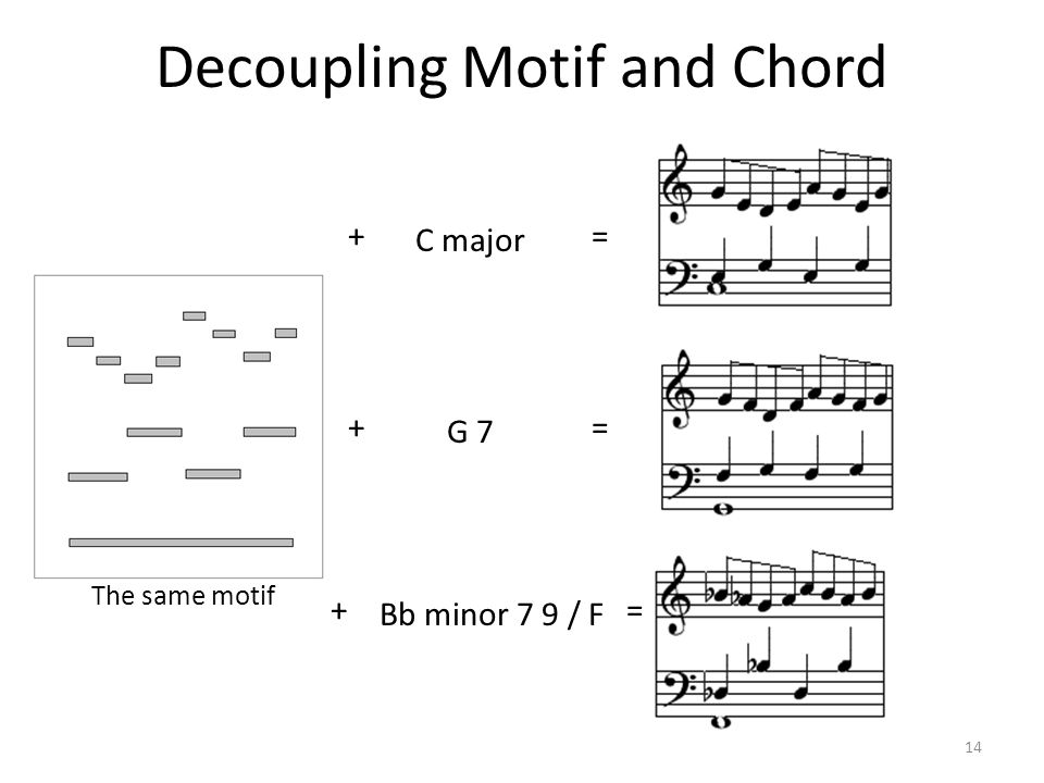 Decoupling Motif and Chord 14 C major G 7 + + + Bb minor 7 9 / F = = = The same motif