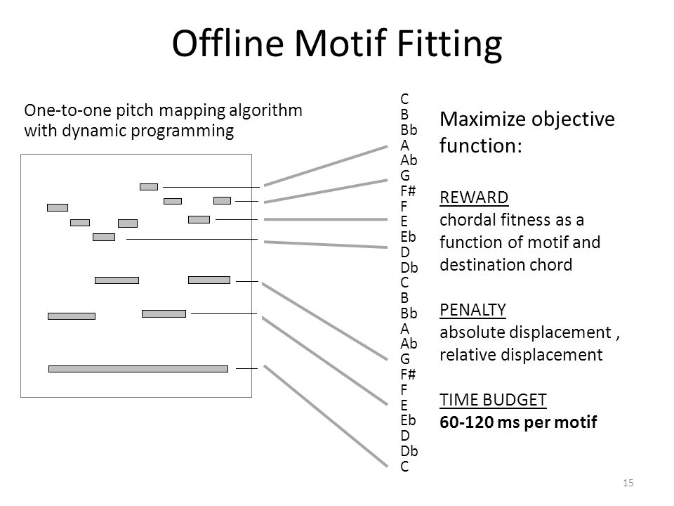 Offline Motif Fitting 15 C B Bb A Ab G F# F E Eb D Db C B Bb A Ab G F# F E Eb D Db C One-to-one pitch mapping algorithm with dynamic programming Maximize objective function: REWARD chordal fitness as a function of motif and destination chord PENALTY absolute displacement, relative displacement TIME BUDGET 60-120 ms per motif