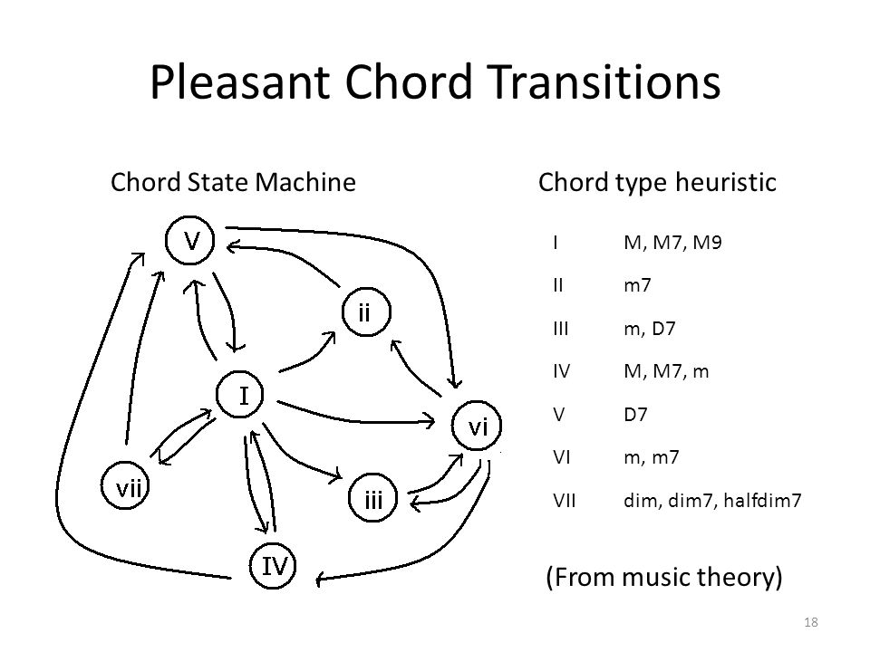 Pleasant Chord Transitions 18 Chord State MachineChord type heuristic IM, M7, M9 IIm7 IIIm, D7 IVM, M7, m VD7 VIm, m7 VIIdim, dim7, halfdim7 (From music theory)