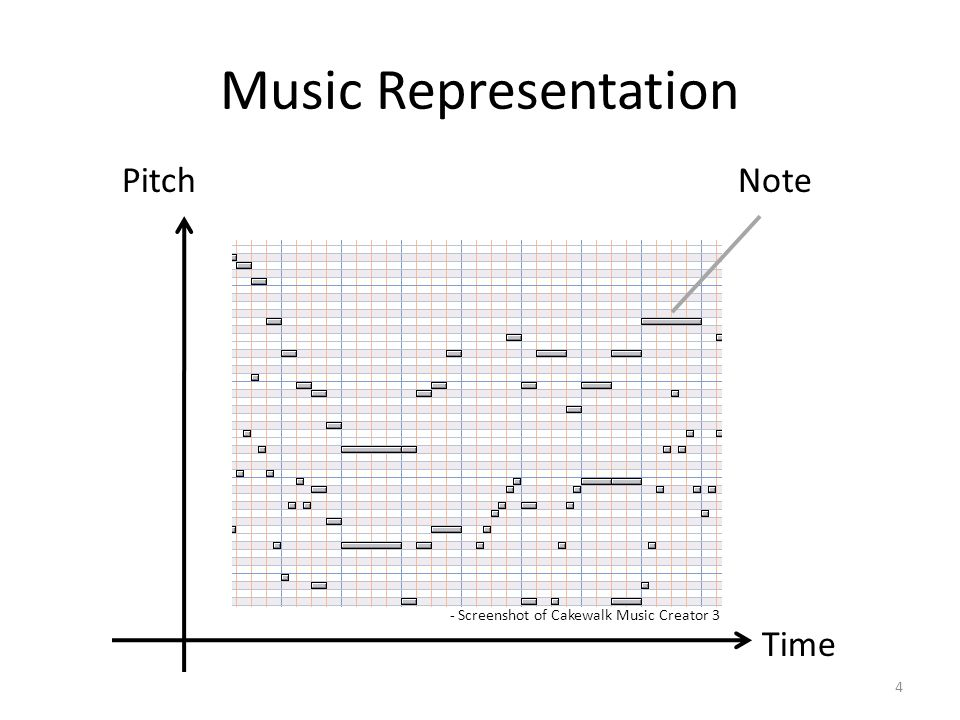Music Representation 4 - Screenshot of Cakewalk Music Creator 3 Note Time Pitch