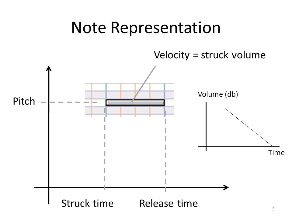 Note Representation 5 Struck time Pitch Release time Velocity = struck volume Time Volume (db)