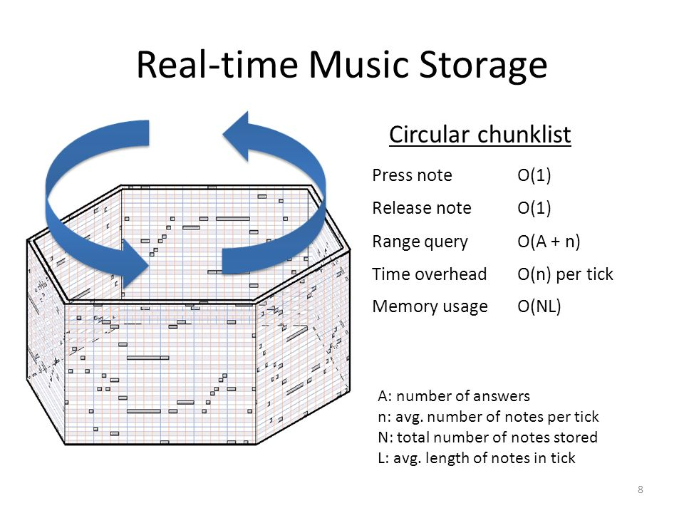 Real-time Music Storage 8 Circular chunklist Press noteO(1) Release noteO(1) Range queryO(A + n) Time overheadO(n) per tick Memory usageO(NL) A: number of answers n: avg.