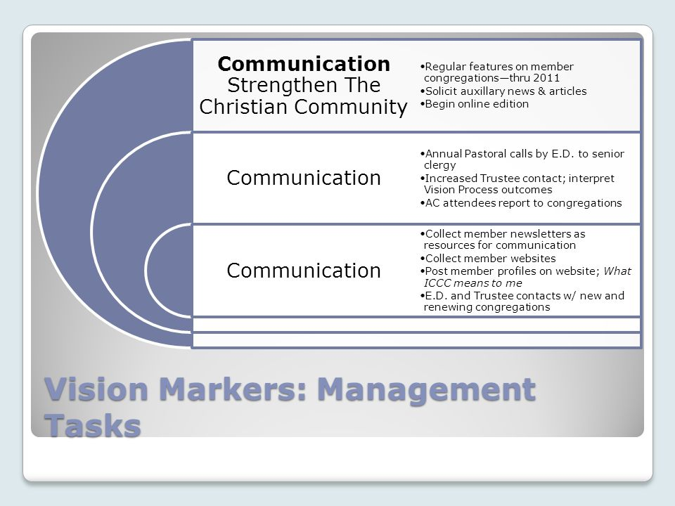 Vision Markers: Management Tasks Communication Strengthen The Christian Community Communication Regular features on member congregationsthru 2011 Solicit auxillary news & articles Begin online edition Annual Pastoral calls by E.D.