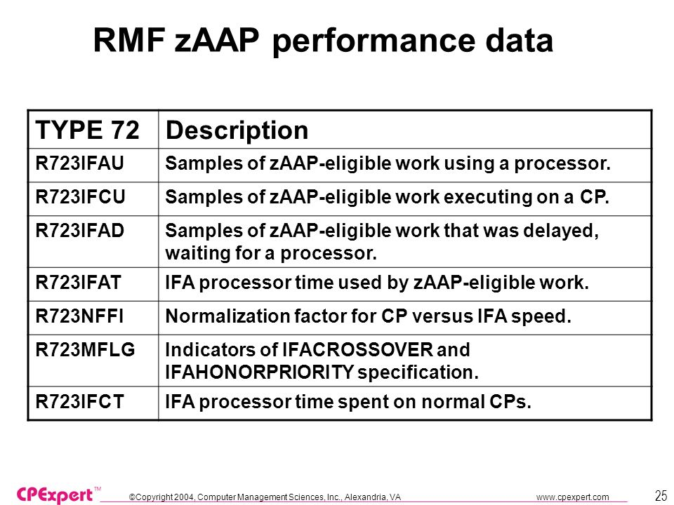 ©Copyright 2004, Computer Management Sciences, Inc., Alexandria, VA   25 RMF zAAP performance data TYPE 72Description R723IFAUSamples of zAAP-eligible work using a processor.