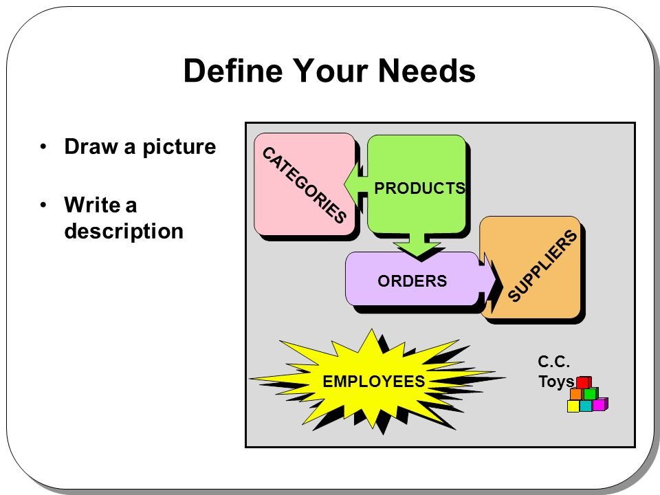 Define Your Needs Draw a picture Write a description PRODUCTS CATEGORIES SUPPLIERS EMPLOYEES C.C.