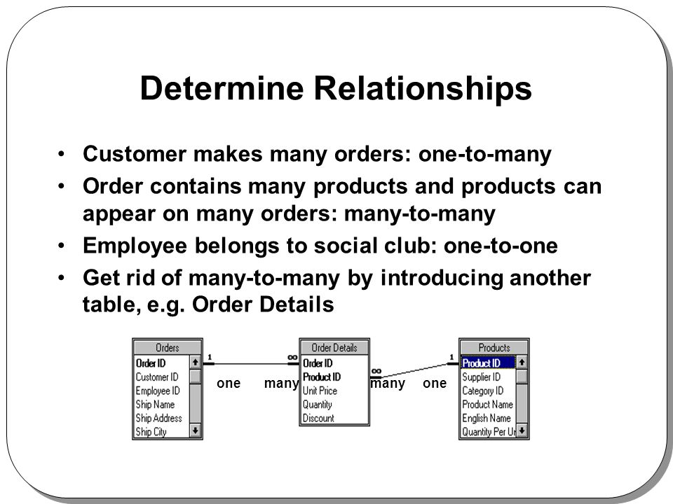 Determine Relationships Customer makes many orders: one-to-many Order contains many products and products can appear on many orders: many-to-many Employee belongs to social club: one-to-one Get rid of many-to-many by introducing another table, e.g.