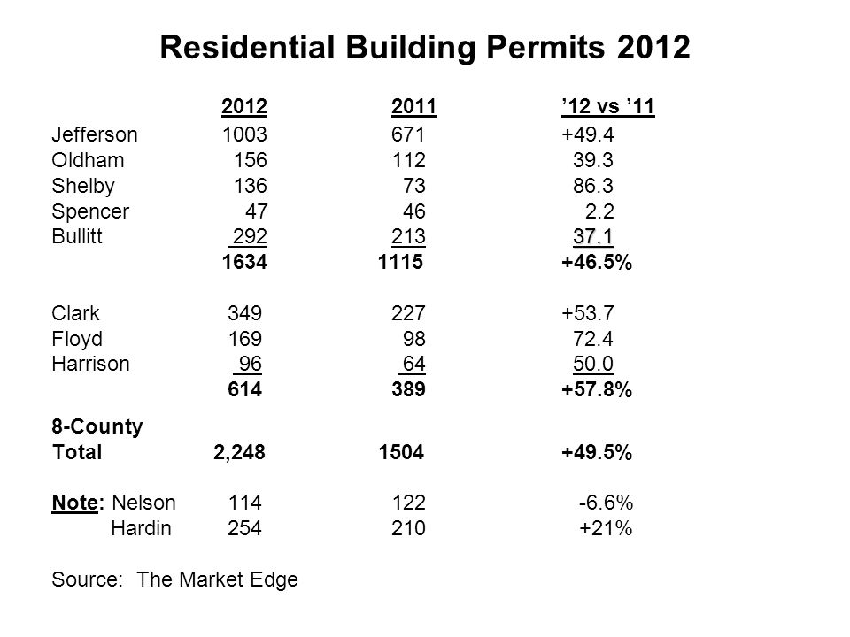 Residential Building Permits vs 11 Jefferson Oldham Shelby Spencer Bullitt % Clark Floyd Harrison % 8-County Total 2, % Note: Nelson % Hardin % Source: The Market Edge