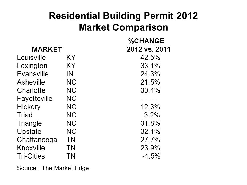 Residential Building Permit 2012 Market Comparison %CHANGE MARKET 2012 vs.
