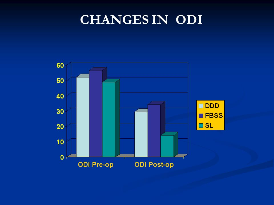 CHANGES IN ODI