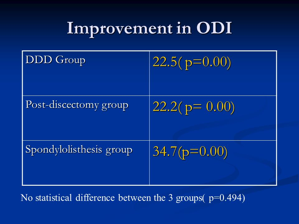Improvement in ODI DDD Group 22.5( p=0.00) Post-discectomy group 22.2( p= 0.00) Spondylolisthesis group 34.7(p=0.00) No statistical difference between the 3 groups( p=0.494)