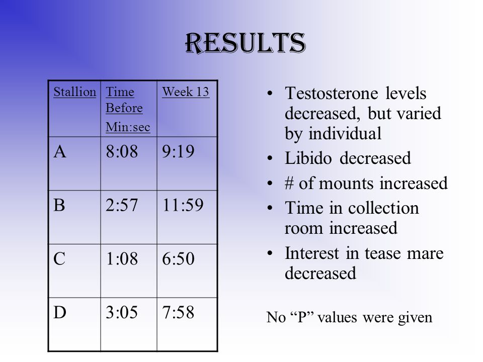 Results Testosterone levels decreased, but varied by individual Libido decreased # of mounts increased Time in collection room increased Interest in tease mare decreased No P values were given StallionTime Before Min:sec Week 13 A8:089:19 B2:5711:59 C1:086:50 D3:057:58