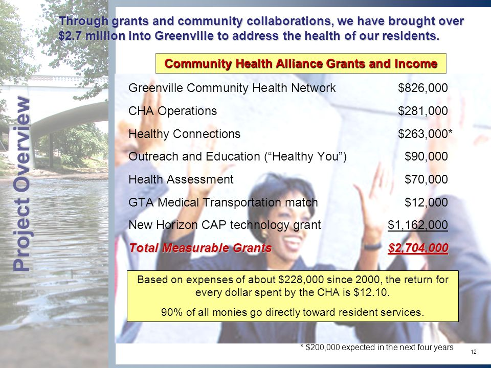 12 Through grants and community collaborations, we have brought over $2.7 million into Greenville to address the health of our residents.