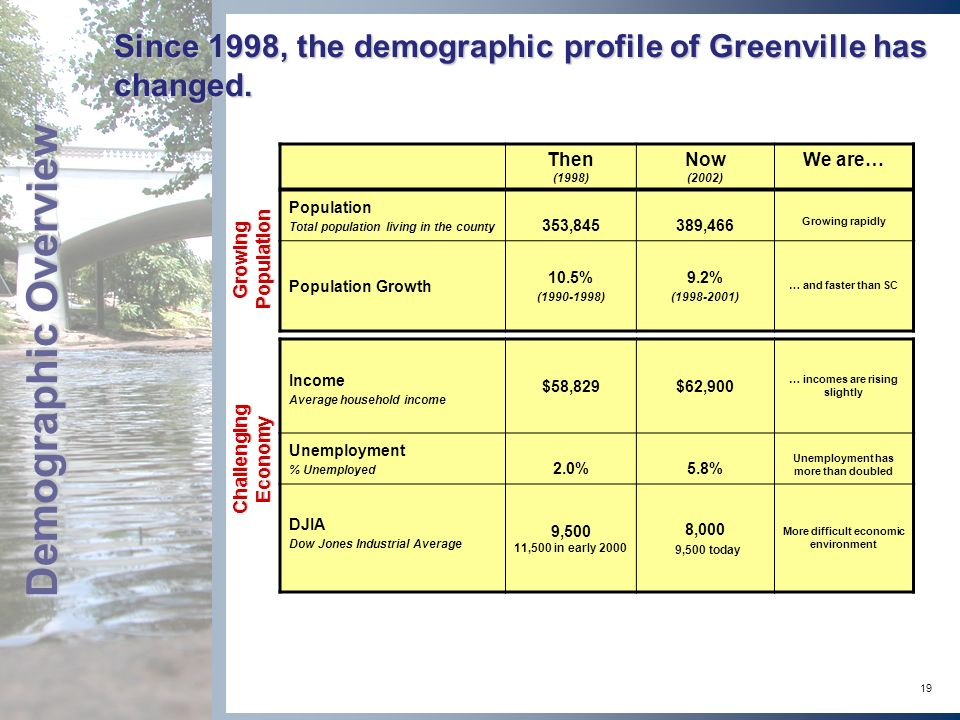 19 Since 1998, the demographic profile of Greenville has changed.