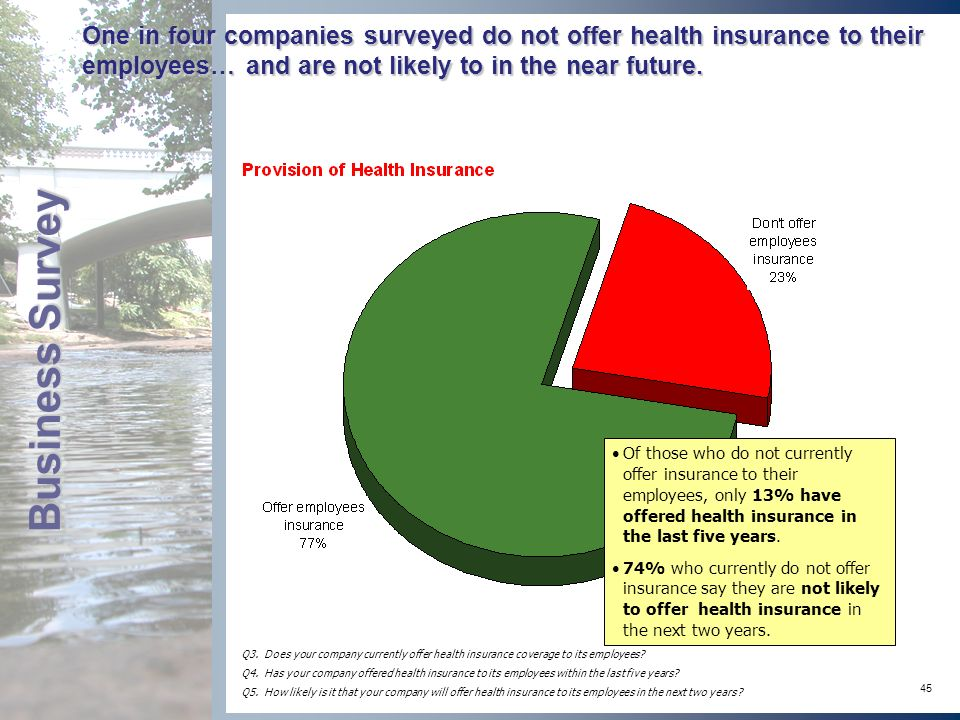 45 One in four companies surveyed do not offer health insurance to their employees… and are not likely to in the near future.