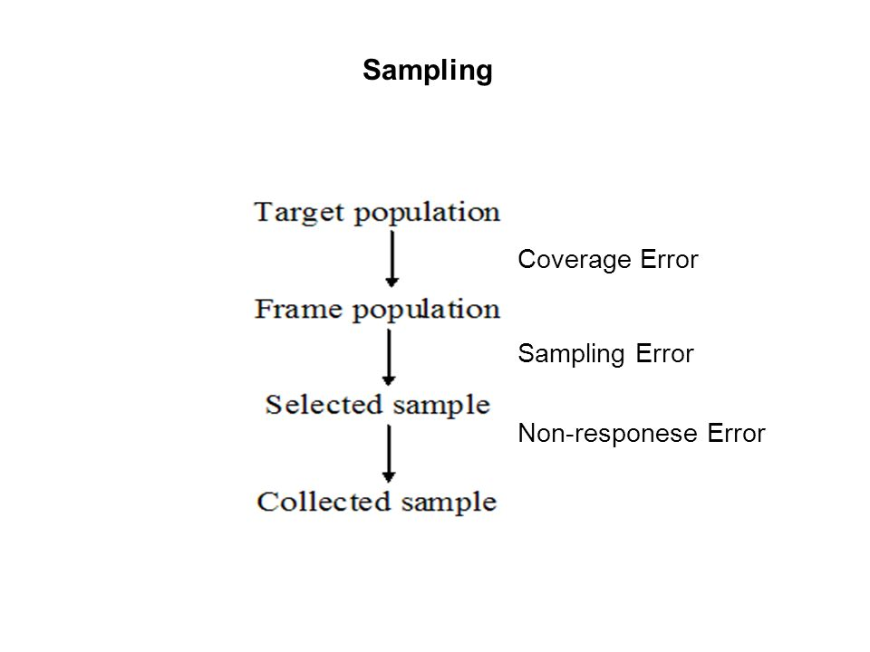 Sampling Coverage Error Sampling Error Non-responese Error