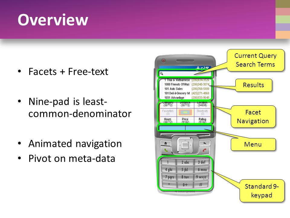 Overview Facets + Free-text Nine-pad is least- common-denominator Animated navigation Pivot on meta-data Results Facet Navigation Menu Current Query Search Terms Current Query Search Terms Standard 9- keypad