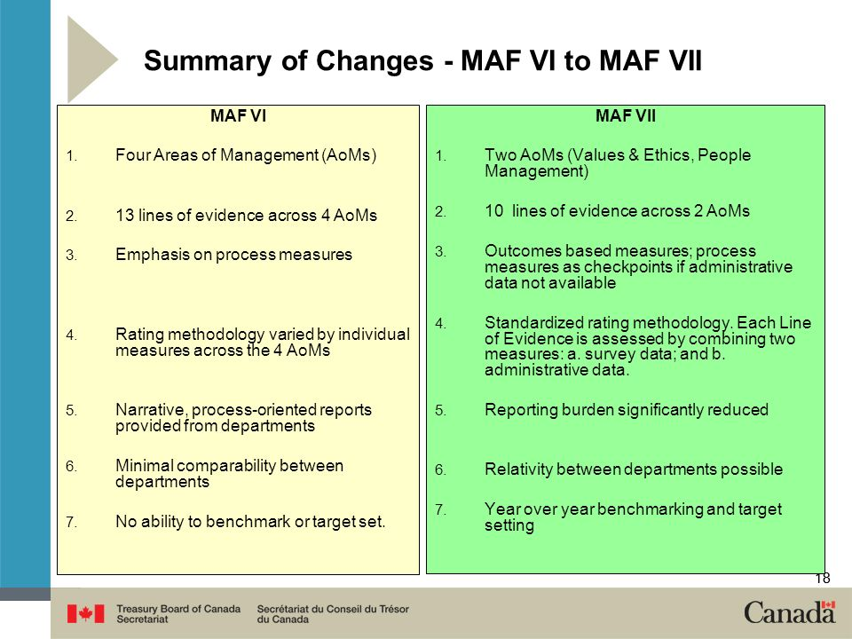 18 Summary of Changes - MAF VI to MAF VII MAF VI 1.