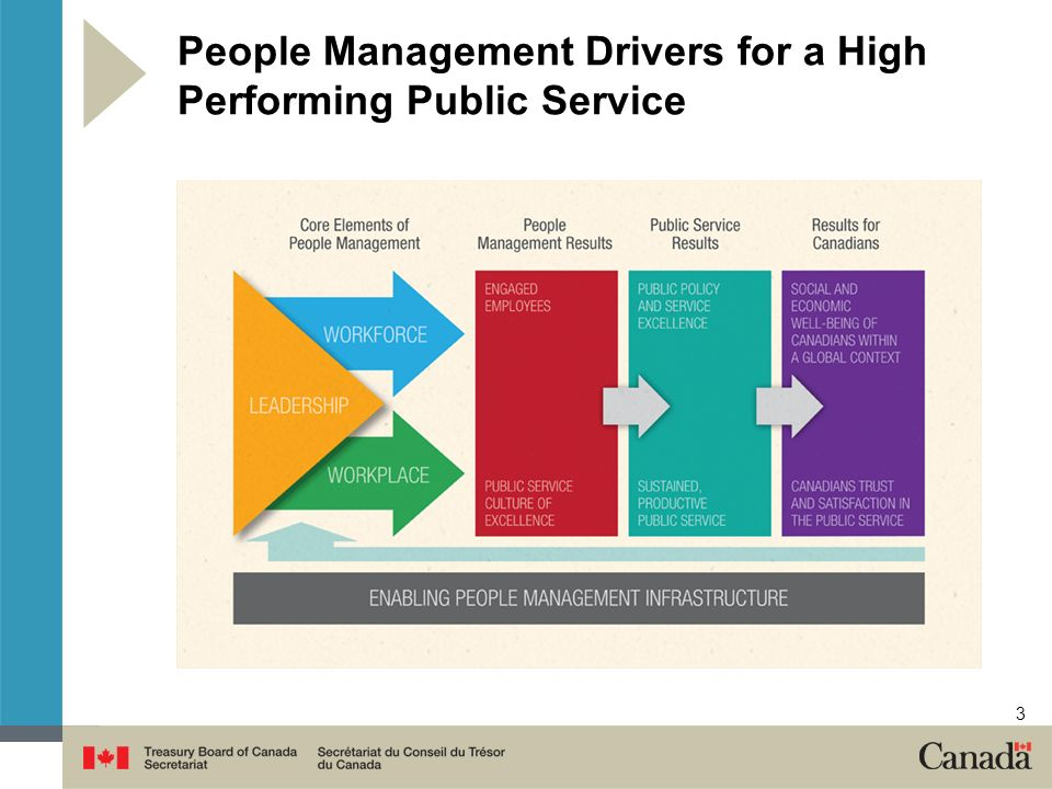 3 People Management Drivers for a High Performing Public Service
