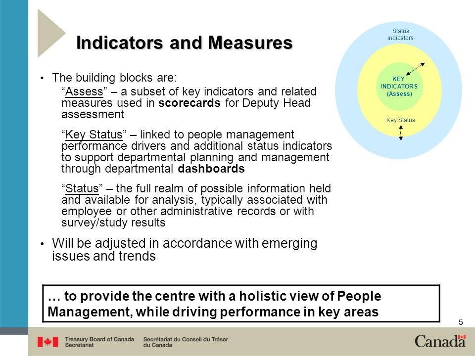 55 Indicators and Measures The building blocks are: Assess – a subset of key indicators and related measures used in scorecards for Deputy Head assessment Key Status – linked to people management performance drivers and additional status indicators to support departmental planning and management through departmental dashboards Status – the full realm of possible information held and available for analysis, typically associated with employee or other administrative records or with survey/study results Will be adjusted in accordance with emerging issues and trends KEY INDICATORS (Assess) Key Status Status indicators … to provide the centre with a holistic view of People Management, while driving performance in key areas