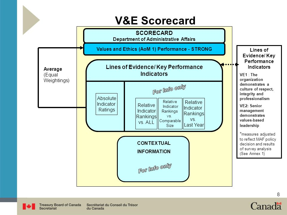 8 V&E Scorecard CONTEXTUAL INFORMATION SCORECARD Department of Administrative Affairs Values and Ethics (AoM 1) Performance - STRONG Lines of Evidence/ Key Performance Indicators Absolute Indicator Ratings Average (Equal Weightings) Relative Indicator Rankings vs.