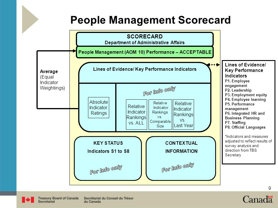 9 People Management Scorecard KEY STATUS Indicators S1 to S8 CONTEXTUAL INFORMATION SCORECARD Department of Administrative Affairs People Management (AOM 10) Performance – ACCEPTABLE Lines of Evidence/ Key Performance Indicators Absolute Indicator Ratings Average (Equal Indicator Weightings) Relative Indicator Rankings vs.